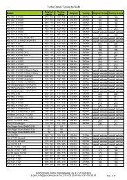 503 J CITROEN AX C15 Dispatch Saxo Xsara 106 206 306 LDV CANDELETTA Y