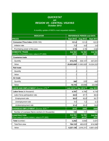 Quickstat on Region VII (Central Visayas) - October 2012 - National ...