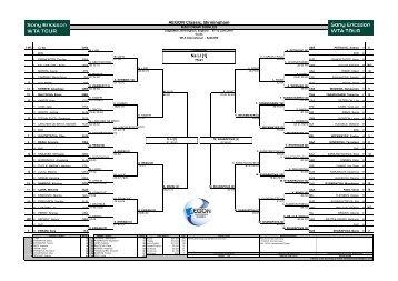 AEGON Classic, Birmingham - WTA Tour