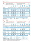 2011 Price List - Skylights | SUN TUNNELS - Velux - Page 7