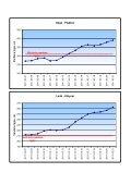 Vandens lygio svyravimų grafikai - Page 2