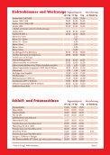 Priemer Baumaschinen und Geräte - Page 5