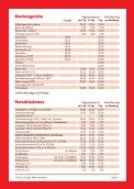Priemer Baumaschinen und Geräte - Page 6