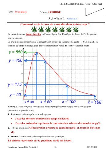 Généralités Comment varie le taux de cannabis dans notre corps