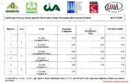 Tabelle paga mensile (OTI) e giornaliera (OTD) degli ... - UILA Potenza