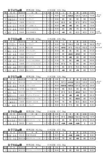 結果 - 日本パワーリフティング協会
