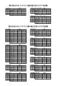 結果 - 日本パワーリフティング協会 - Page 5