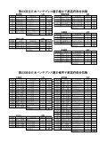 結果 - 日本パワーリフティング協会 - Page 6