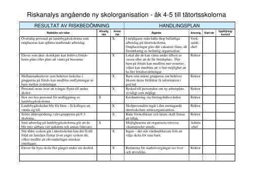 Riskanalys angående ny skolorganisation - åk 4-5 till tätortsskolorna