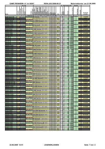 OAMC REINHEIM e.V. im ADAC REIN-JUG-2009-06-21 ...