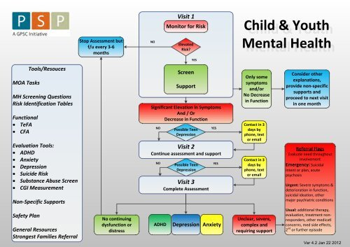 Child & Youth Mental Health Algorithm - GPSC
