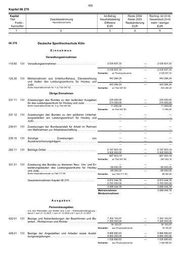 06.270 - Finanzministerium NRW