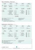 MGMG2S 2/2-way-solenoid valve servo - Page 2