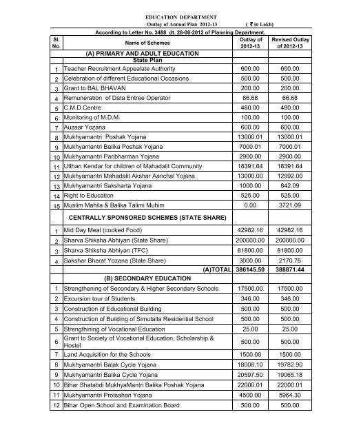 Budget 2012-13 .xlsx - Education Department of Bihar