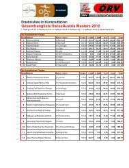 Gesamtrangliste SwissAustria Masters 2012
