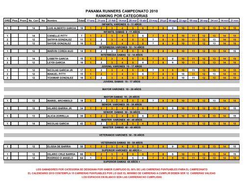 PANAMA RUNNERS CAMPEONATO 2010 RANKING POR ...