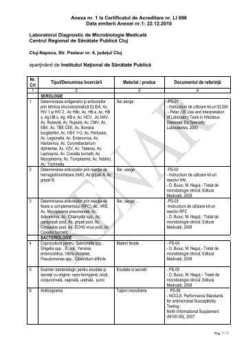 Anexa nr. 1 la Certificatul de Acreditare nr. LI 696 Data ... - RENAR