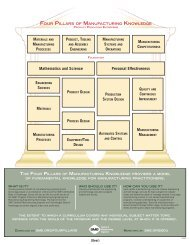 7693 Four Pillars Of Manuf Poster.indd - Society of Manufacturing ...