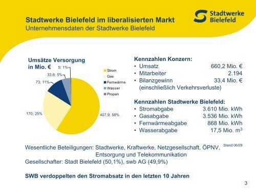 Herausforderung Liberalisierung – Kundenbindung als Erfolgsfaktor