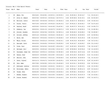 Division: Wet n' Wild Sprint Overall Place Bib # Name Start Swim T1 ...