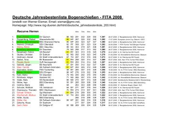 FITA 2008 - RSG Düren eV