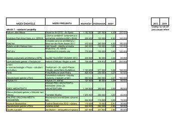 obsáhlou tabulku výsledků výše popsaného grantového řízení