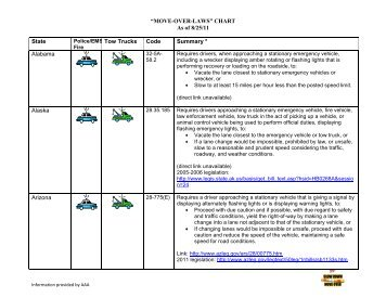 50 State Move Over Law Chart August.pdf