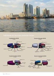 Außenhandel der Vereinigten Arabischen Emirate - Ostwestfalen ...