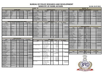 Telephone Directory - Bureau of Police Research and Development