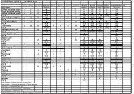 Transplantation figures for 1. + 2. quarter 2012 - Scandiatransplant