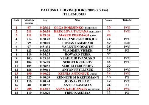 PALDISKI TERVISEJOOKS 2008 (7,5 km) TULEMUSED