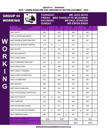 working results - BC Dog Show Services
