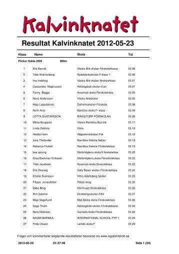 Resultat Kalvinknatet 2012-05-23