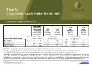 Vergleich nach Holz-Herkunft - Teak Austria
