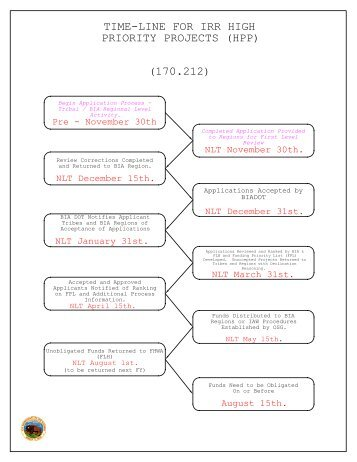 read the data access request process flow chart  pdf