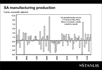 SA manufacturing production - Stanlib