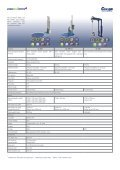 Sales documentation for stretch wrappers from - Page 5