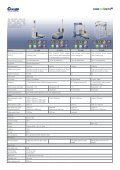 Sales documentation for stretch wrappers from - Page 6