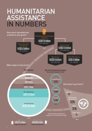 HUMANITARIAN ASSISTANCE IN NUMBERS - Global ...