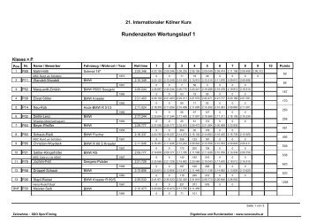 M - N - P - Raceresults.at