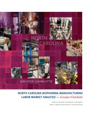 North Carolina Biopharma Manufacturing Labor Market Analysis