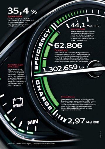 35,4 % - Audi Geschäftsbericht 2012