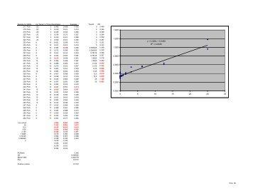 Appendix 6 Pork ELISA data - Eblex