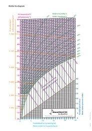 Lu ftens densitet kg/m Vandindhold (x) i g vand/kg luft ... - Dantherm