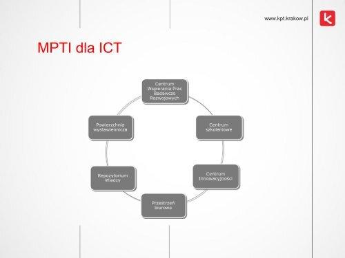Działania KPT na rzecz Społeczeństwa Informacyjnego