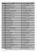 (Cod005 - Relat\363rio Geral dos Candidatos Inscritos) - Linhares - Page 2