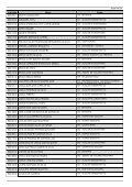 (Cod005 - Relat\363rio Geral dos Candidatos Inscritos) - Linhares - Page 4