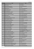 (Cod005 - Relat\363rio Geral dos Candidatos Inscritos) - Linhares - Page 7