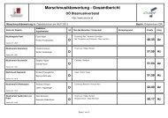 D - Grieskirchen