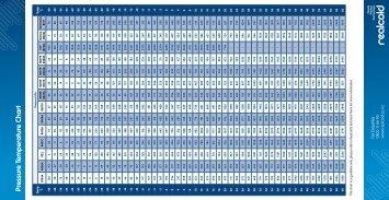 Pressure Temperature Chart - Realcold